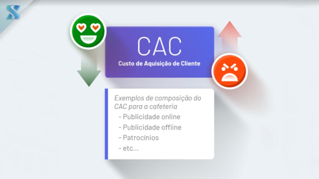 CAC Custo de aquisição de cliente, o que é?