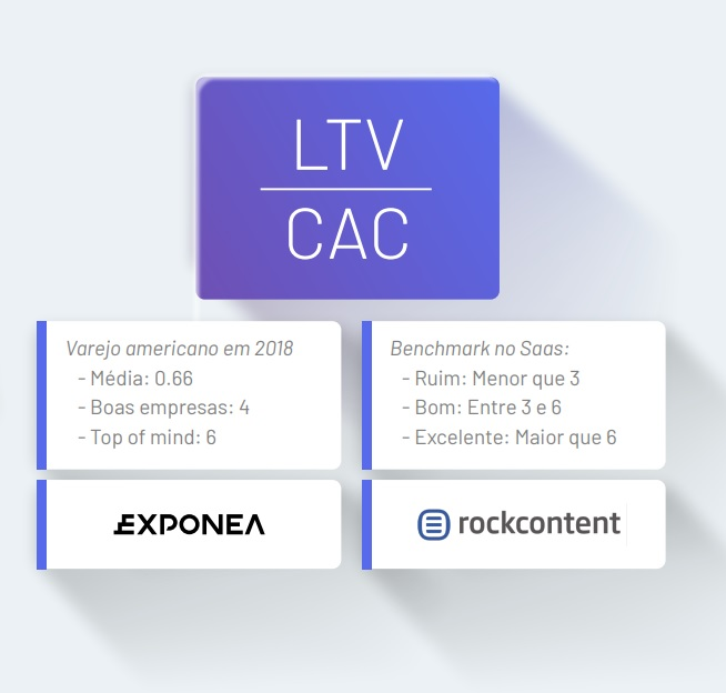 Qual a relação de LTV sobre o CAC