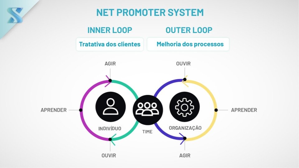 Net Promoter System, conceitos de Inner Loop e Outer Loop