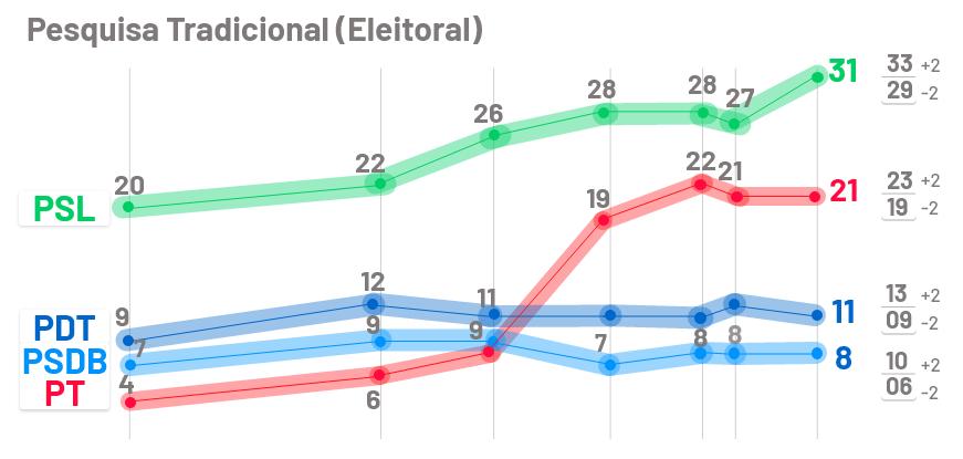 Gráfico demonstrativo de pesquisas eleitorais