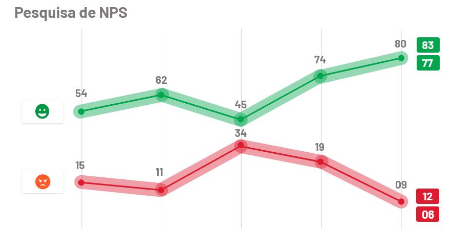 Gráfico demonstrativo de pesquisas de NPS