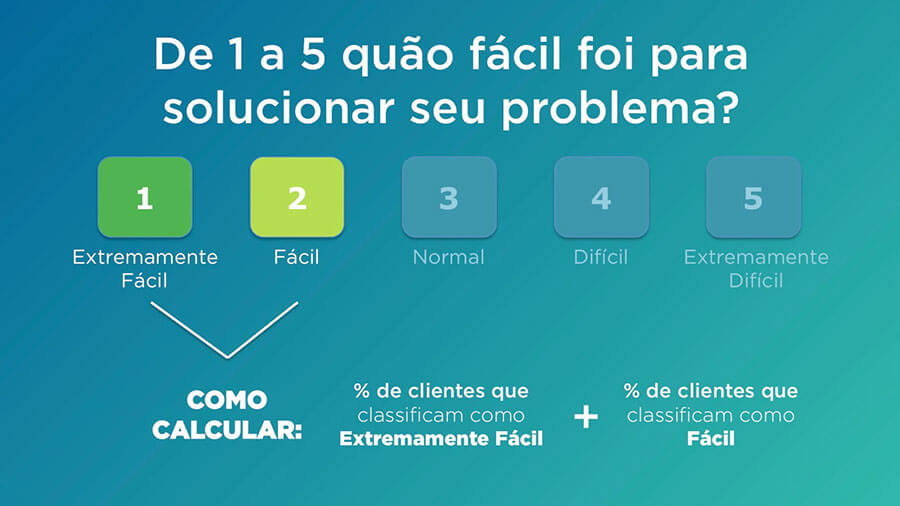 Como calcular o Customer Effort Score
