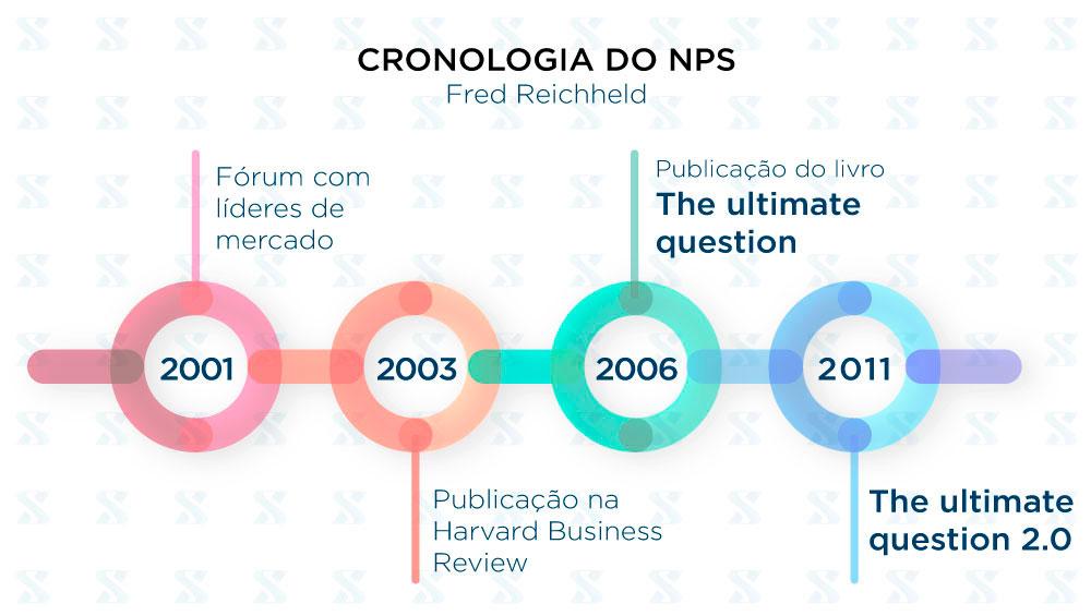 A Cronologia NPS