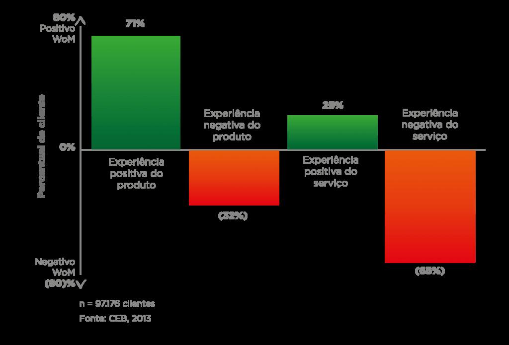 Comparativo experiencia do produto e experiencia do serviço ao cliente